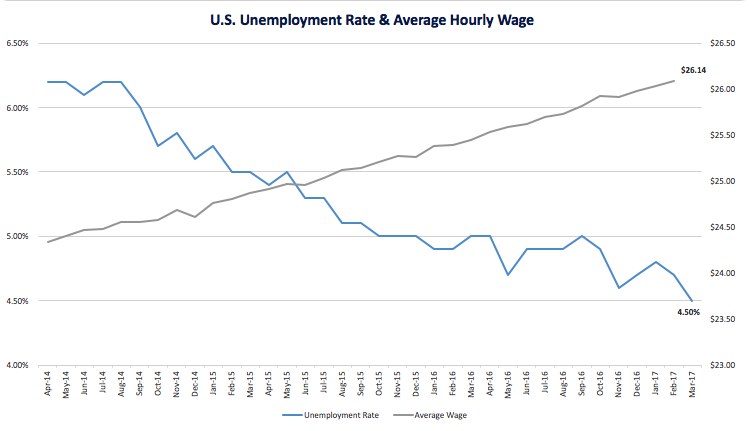 S2_Unemployment_Wage_Apr.png