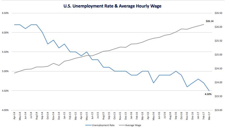 S2_Unemployment_Wage_Apr.png
