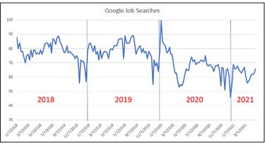 Google Job Searches Are Down
