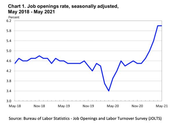 Job Openings Rate Chart May 2021
