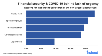 Reasons for lack of urgent job searches on Indeed