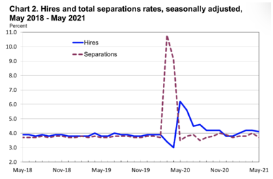Hires and separations rates May 2021
