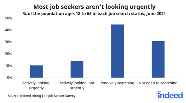 Job Search Status via Indeed