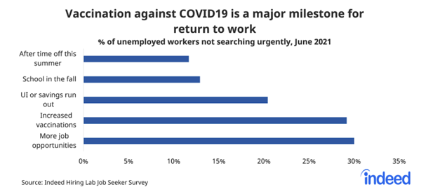 Vaccinations related to job searches via Indeed