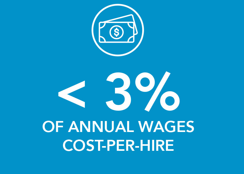 Less than 3% of annual wages cost per hire