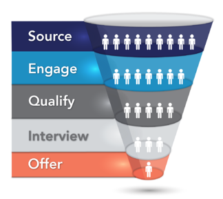 Source2 Recruitment Funnel