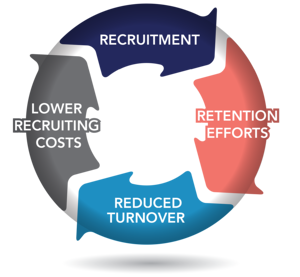 Retention lowers recruitment costs