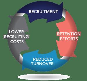 Retention lowers recruitment costs