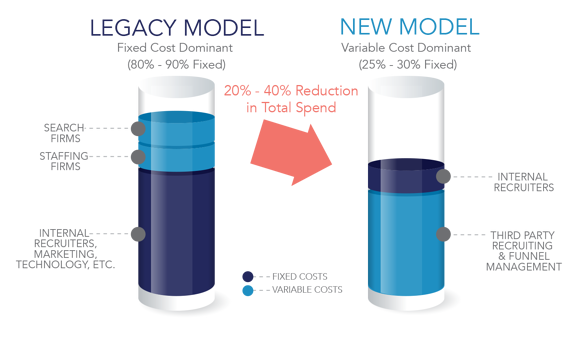 Source2 Fixed Cost vs Variable Cost model