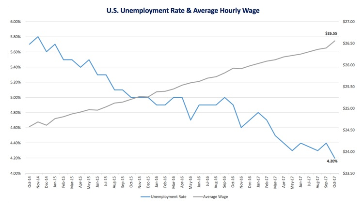 Source2_US Unemployment_Wage_Oct17.jpg