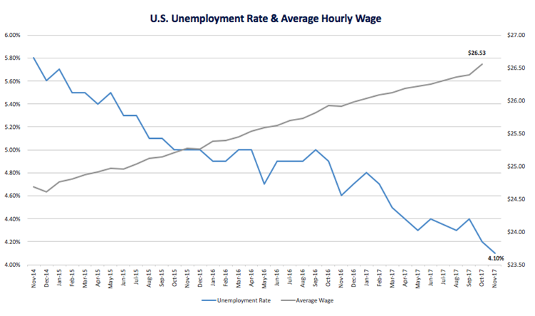 USWage_Unemployment_Nov2017.png