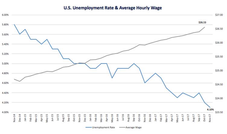USWage_Unemployment_Nov2017.png
